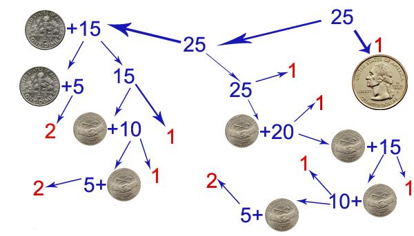 Задачи на размен монет