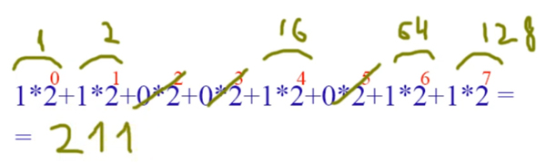 Перевод чисел из двоичной системы в десятичную 2