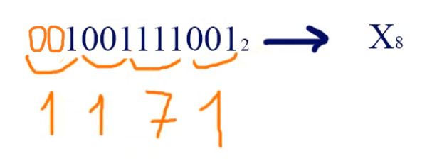 Перевод чисел из двоичной системы в восьмеричную систему
