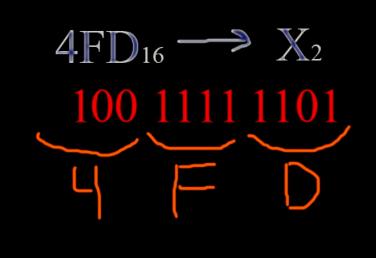 Перевод чисел из шестнадцатиричной системы в двоичную систему
