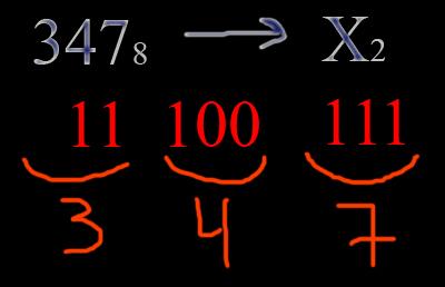 Перевод чисел из восьмеричной системы в двоичную систему