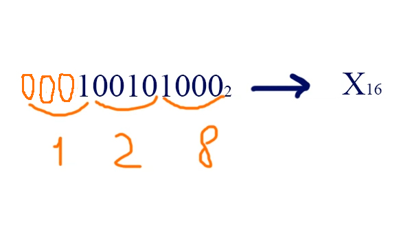 Перевод чисел из восмеричной системы в шестнадцатириную систему