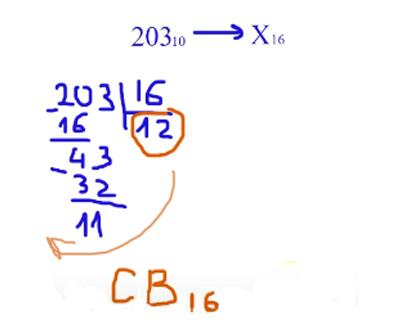 Перевод чисел из десятичной системы в шестнадцатиричную систему