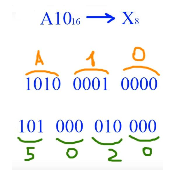 Перевод чисел из шестандцатиричной системы в восьмеричную систему