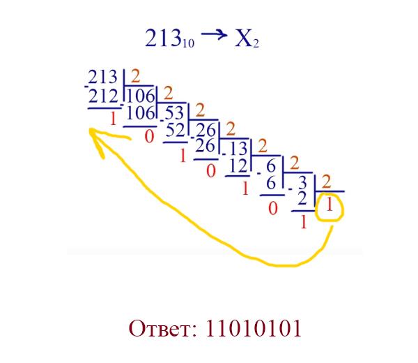 Перевод чисел из десятичной системы в двоичную